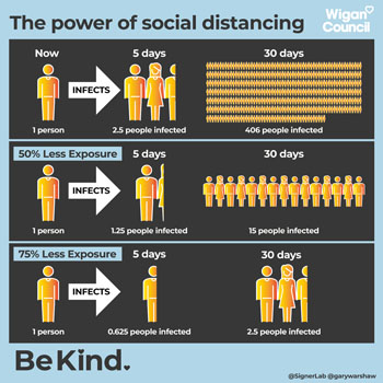 Image illustrating the power of social distancing