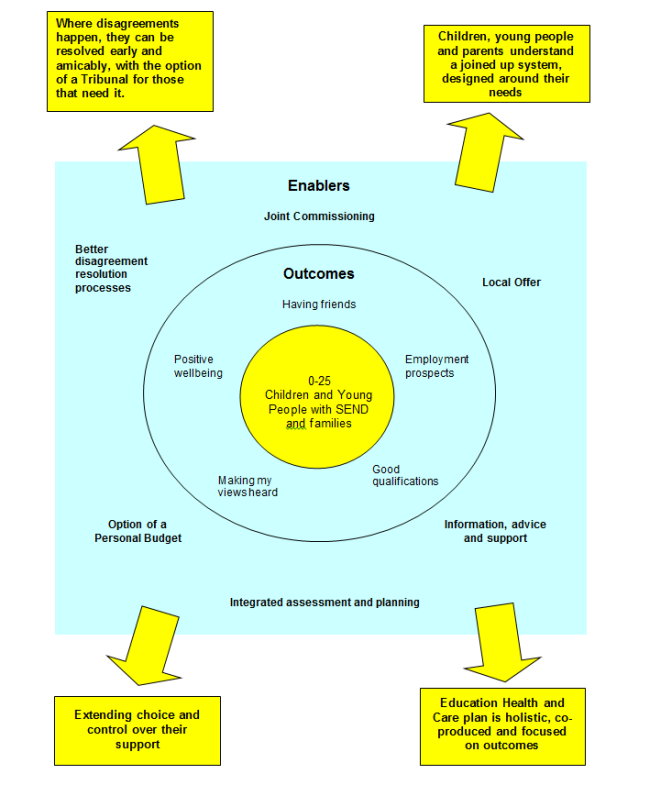 Enablers diagram showing assessment and planning process that delivers better results for families