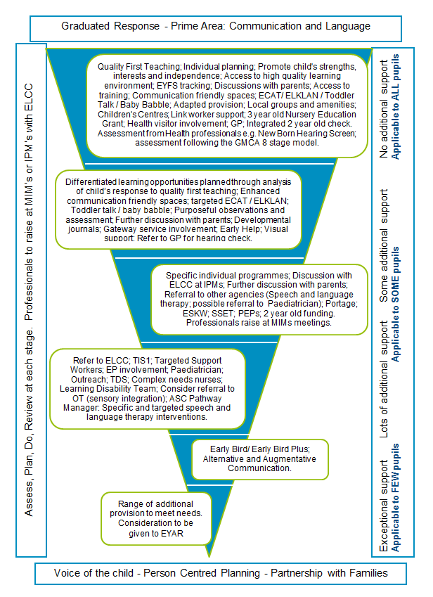 Diagram showing how to respond to communication and language difficulties in children and young people.