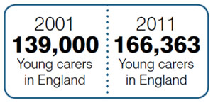 Statistics showing their were 139,000 young carers in England in 2001 and 166,363 in 2011