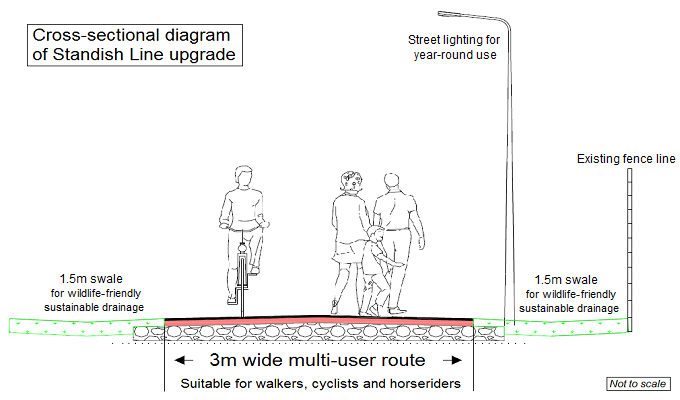 Cross-section diagram of multi-user route
